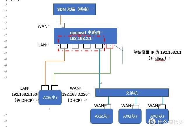 4个AX6并联实现AP模式MESH有线回程且小米APP可用