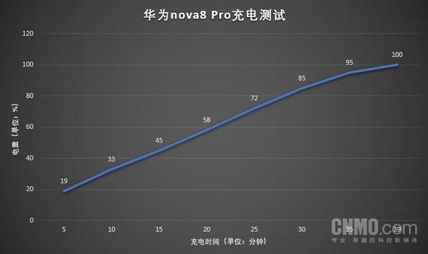 华为nova8 Pro充电测试