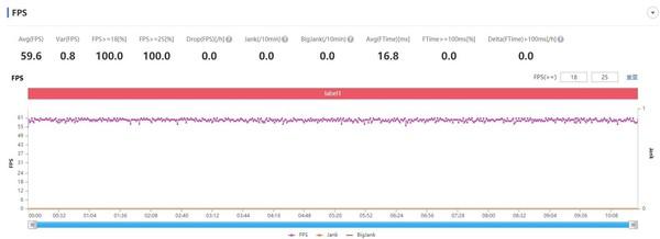 华为nova8 Pro帧率测试